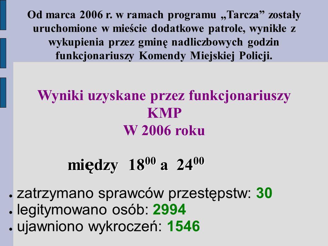 Wyniki uzyskane przez funkcjonariuszy KMP W 2006 roku mi ę dzy 18 00 a 24 00 ● zatrzymano sprawców przestępstw: 30 ● legitymowano osób: 2994 ● ujawniono wykroczeń: 1546 Od marca 2006 r.