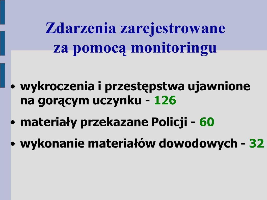 Zdarzenia zarejestrowane za pomocą monitoringu wykroczenia i przestępstwa ujawnione na gorącym uczynku - 126 materiały przekazane Policji - 60 wykonanie materiałów dowodowych - 32