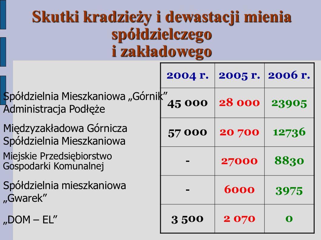 Skutki kradzieży i dewastacji mienia spółdzielczego i zakładowego 2004 r.2005 r.2006 r.