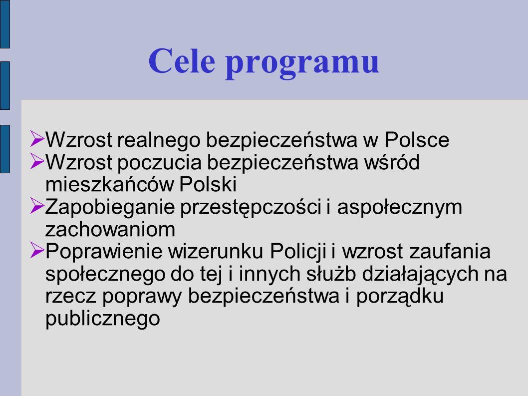  Wzrost realnego bezpieczeństwa w Polsce  Wzrost poczucia bezpieczeństwa wśród mieszkańców Polski  Zapobieganie przestępczości i aspołecznym zachowaniom  Poprawienie wizerunku Policji i wzrost zaufania społecznego do tej i innych służb działających na rzecz poprawy bezpieczeństwa i porządku publicznego Cele programu