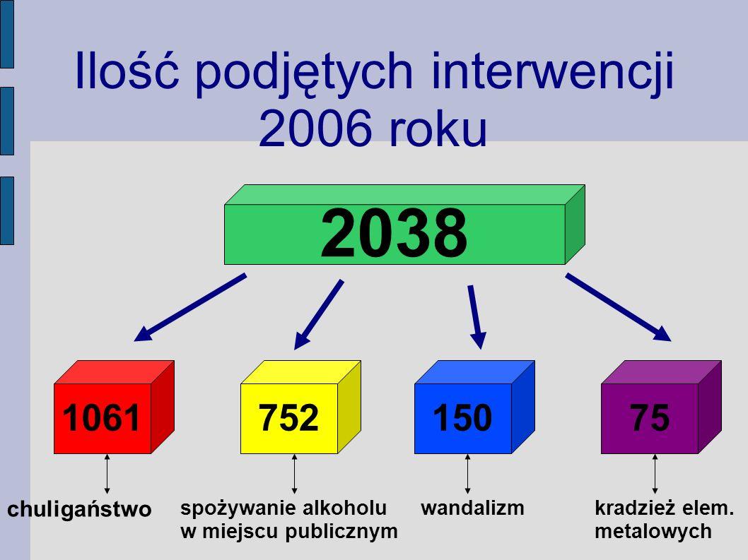 150752 Ilość podjętych interwencji 2006 roku 2038 106175 chuligaństwo spożywanie alkoholu w miejscu publicznym wandalizmkradzież elem.
