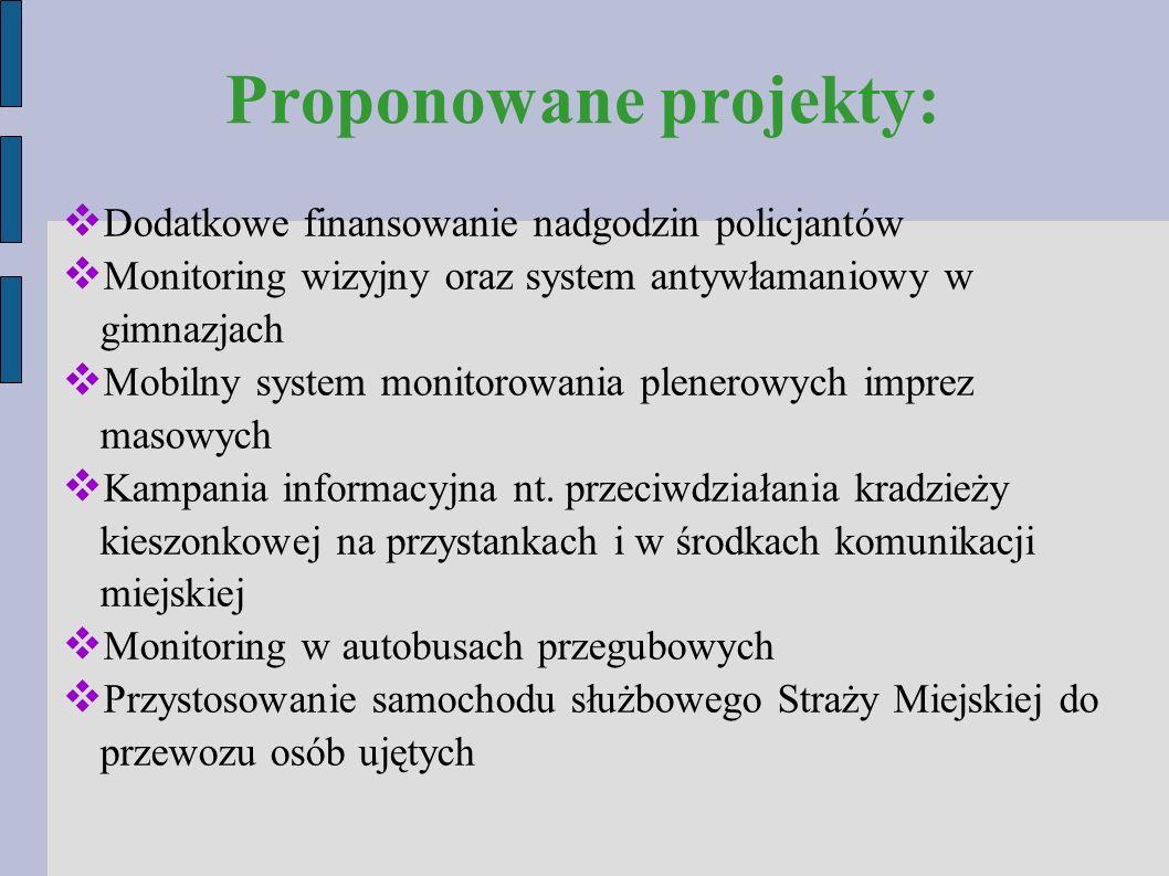 Proponowane projekty:  Dodatkowe finansowanie nadgodzin policjantów  Monitoring wizyjny oraz system antywłamaniowy w gimnazjach  Mobilny system monitorowania plenerowych imprez masowych  Kampania informacyjna nt.