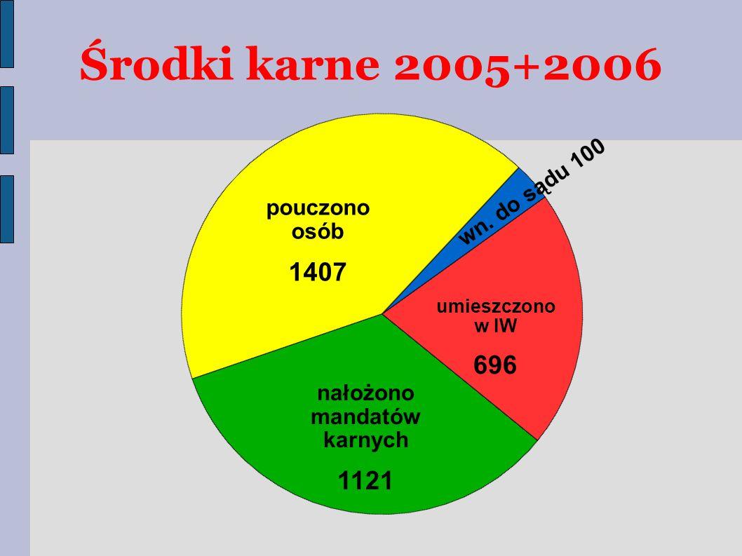 pouczono osób 1407 nałożono mandatów karnych 1121 umieszczono w IW 696 wn.