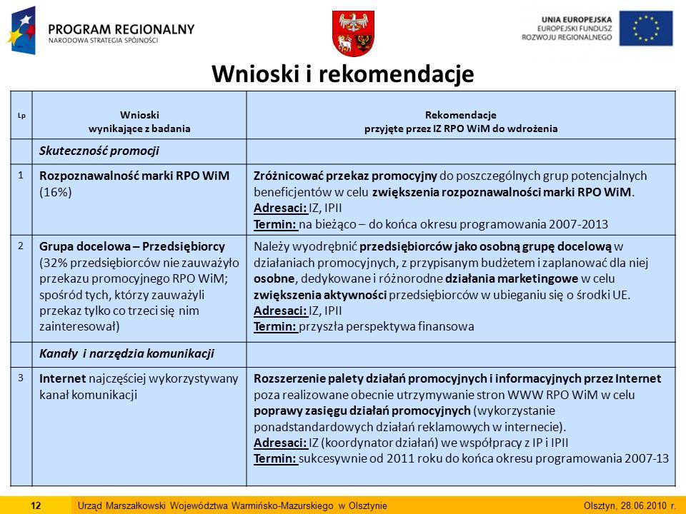 Lp Wnioski wynikające z badania Rekomendacje przyjęte przez IZ RPO WiM do wdrożenia Skuteczność promocji 1 Rozpoznawalność marki RPO WiM (16%) Zróżnic