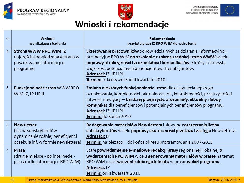 Lp Wnioski wynikające z badania Rekomendacje przyjęte przez IZ RPO WiM do wdrożenia 4 Strona WWW RPO WiM IZ najczęściej odwiedzana witryna w poszukiwaniu informacji o programie Skierowanie pracowników odpowiedzialnych za działania informacyjno – promocyjne RPO WiM na szkolenie z zakresu redakcji stron WWW w celu poprawy atrakcyjności i zrozumiałości komunikatów, z których korzysta większość potencjalnych beneficjentów i beneficjentów.