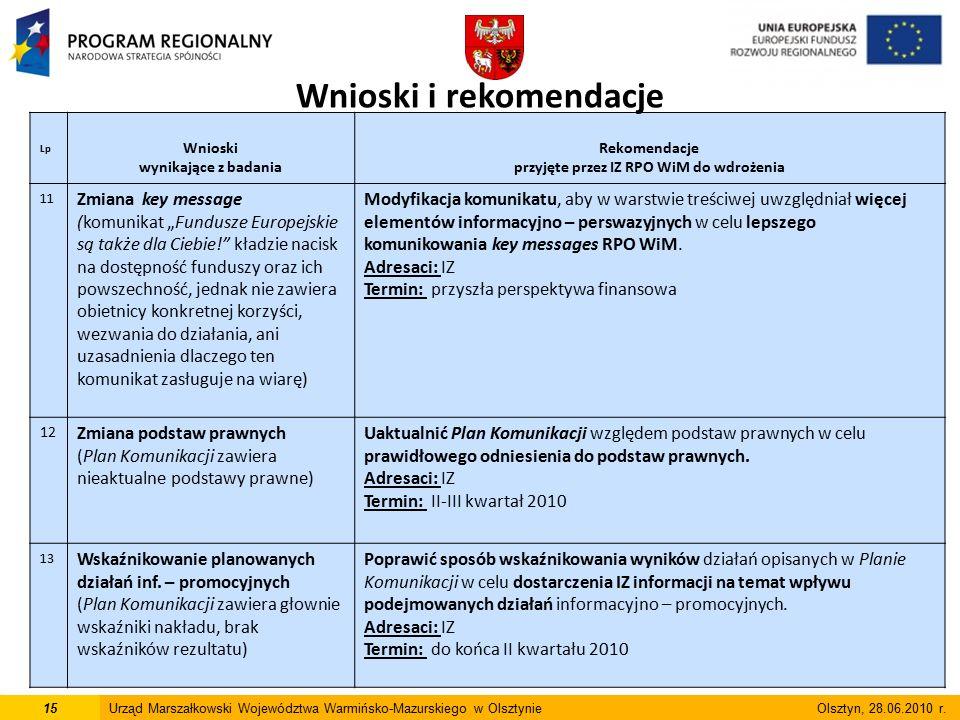 """Lp Wnioski wynikające z badania Rekomendacje przyjęte przez IZ RPO WiM do wdrożenia 11 Zmiana key message (komunikat """"Fundusze Europejskie są także dla Ciebie! kładzie nacisk na dostępność funduszy oraz ich powszechność, jednak nie zawiera obietnicy konkretnej korzyści, wezwania do działania, ani uzasadnienia dlaczego ten komunikat zasługuje na wiarę) Modyfikacja komunikatu, aby w warstwie treściwej uwzględniał więcej elementów informacyjno – perswazyjnych w celu lepszego komunikowania key messages RPO WiM."""