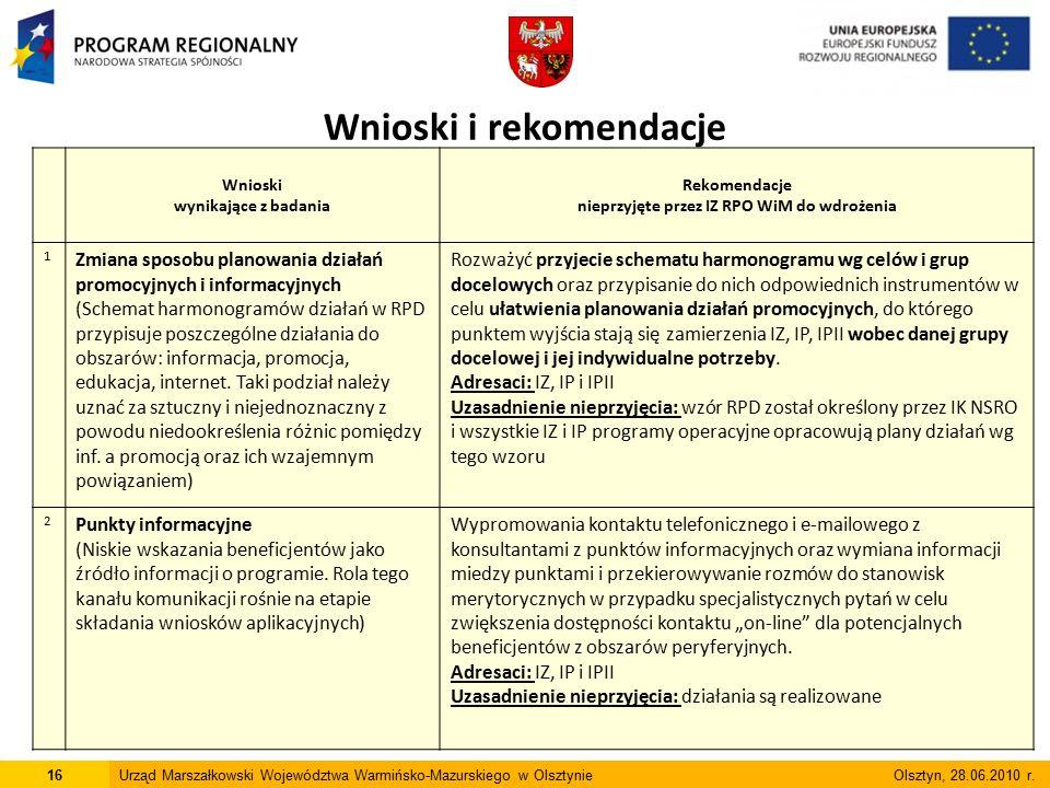 16Urząd Marszałkowski Województwa Warmińsko-Mazurskiego w Olsztynie Olsztyn, 28.06.2010 r. Wnioski wynikające z badania Rekomendacje nieprzyjęte przez
