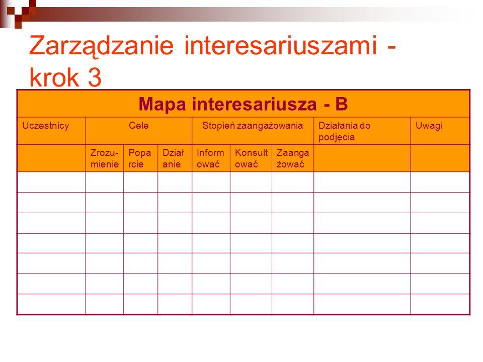 Zarządzanie interesariuszami - krok 3 Mapa interesariusza - B UczestnicyCeleStopień zaangażowaniaDziałania do podjęcia Uwagi Zrozu- mienie Popa rcie Dział anie Inform ować Konsult ować Zaanga żować