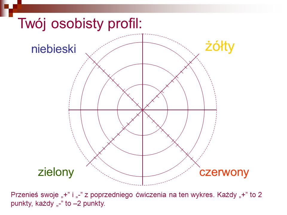 """niebieski zielony żółty czerwony Twój osobisty profil: Przenieś swoje """"+"""" i """"-"""" z poprzedniego ćwiczenia na ten wykres. Każdy """"+"""" to 2 punkty, każdy """""""