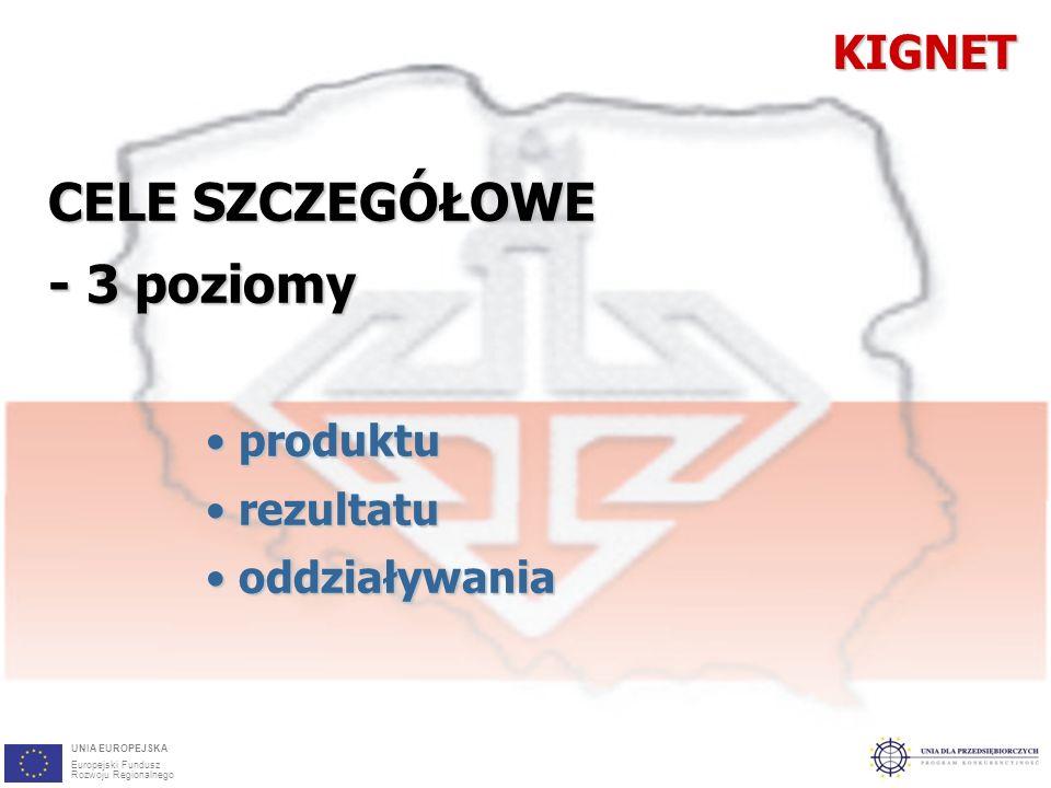 10 CELE SZCZEGÓŁOWE - 3 poziomy produktu produktu rezultatu rezultatu oddziaływania oddziaływaniaKIGNET UNIA EUROPEJSKA Europejski Fundusz Rozwoju Regionalnego