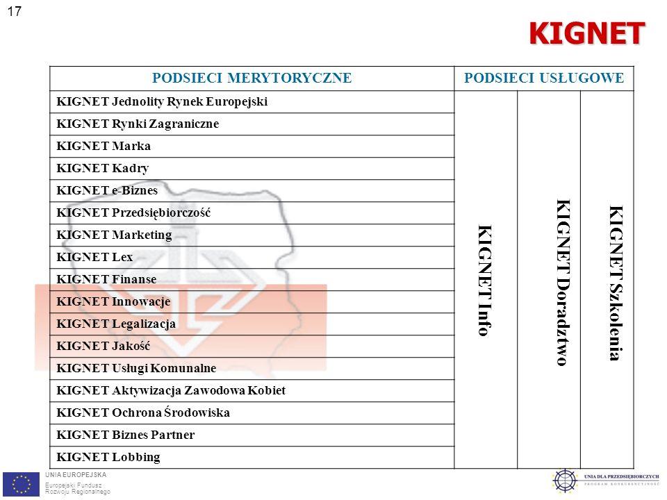 17KIGNET UNIA EUROPEJSKA Europejski Fundusz Rozwoju Regionalnego PODSIECI MERYTORYCZNEPODSIECI USŁUGOWE KIGNET Jednolity Rynek Europejski KIGNET Info KIGNET Doradztwo KIGNET Szkolenia KIGNET Rynki Zagraniczne KIGNET Marka KIGNET Kadry KIGNET e-Biznes KIGNET Przedsiębiorczość KIGNET Marketing KIGNET Lex KIGNET Finanse KIGNET Innowacje KIGNET Legalizacja KIGNET Jakość KIGNET Usługi Komunalne KIGNET Aktywizacja Zawodowa Kobiet KIGNET Ochrona Środowiska KIGNET Biznes Partner KIGNET Lobbing