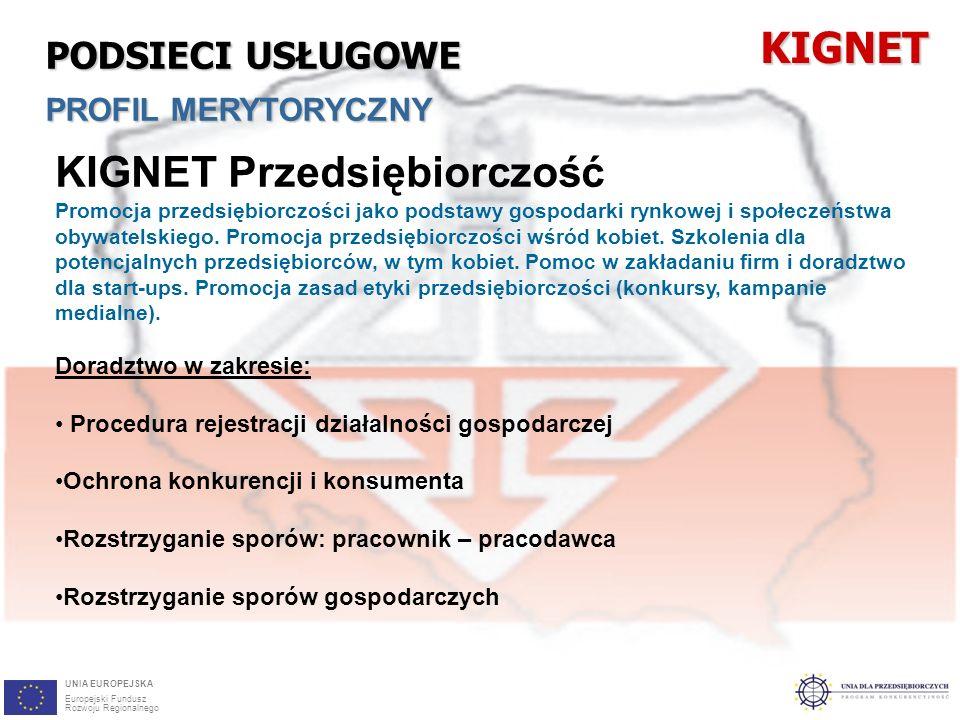 21 KIGNET Przedsiębiorczość Promocja przedsiębiorczości jako podstawy gospodarki rynkowej i społeczeństwa obywatelskiego.