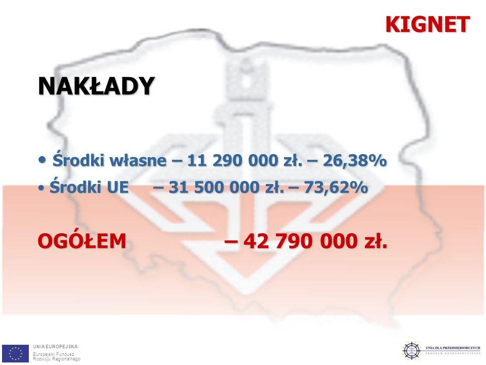 3KIGNETNAKŁADY Środki własne – 11 290 000 zł. – 26,38% Środki własne – 11 290 000 zł.