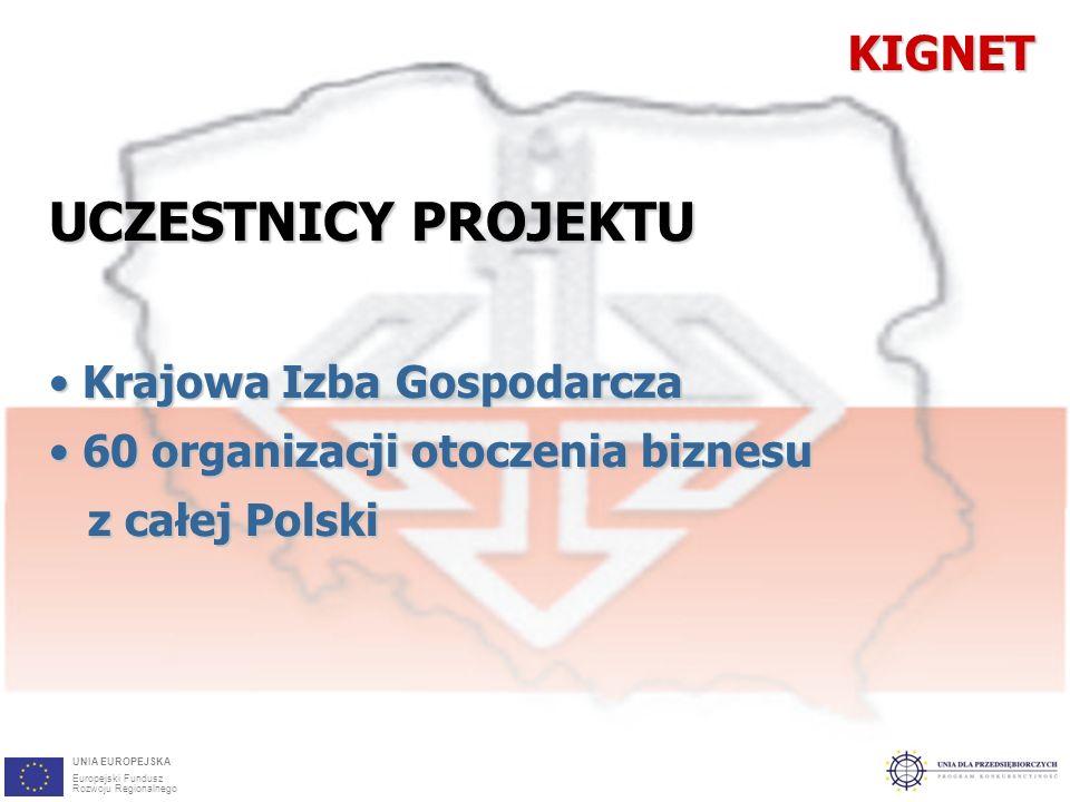 4KIGNET UCZESTNICY PROJEKTU Krajowa Izba Gospodarcza Krajowa Izba Gospodarcza 60 organizacji otoczenia biznesu 60 organizacji otoczenia biznesu z całej Polski z całej Polski UNIA EUROPEJSKA Europejski Fundusz Rozwoju Regionalnego