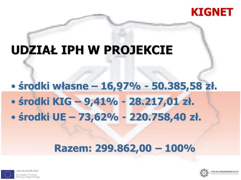 5 UDZIAŁ IPH W PROJEKCIE środki własne – 16,97% - 50.385,58 zł.