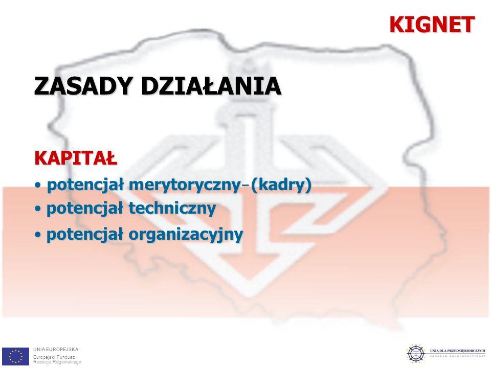 8 ZASADY DZIAŁANIA KAPITAŁ potencjał merytoryczny (kadry) potencjał techniczny potencjał techniczny potencjał organizacyjny potencjał organizacyjnyKIGNET– UNIA EUROPEJSKA Europejski Fundusz Rozwoju Regionalnego