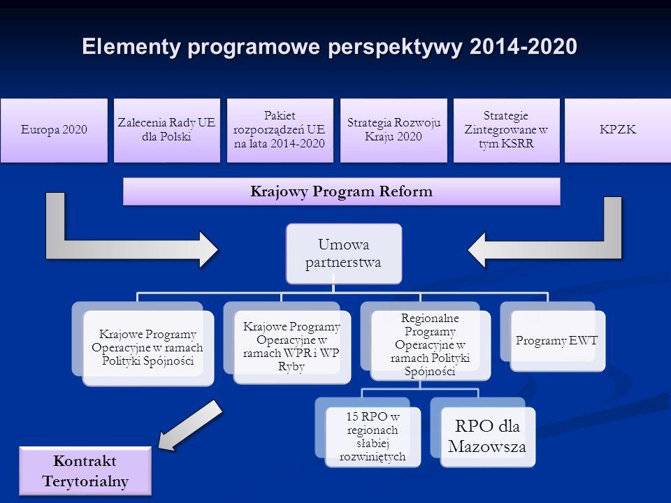 Krajowy Program Reform Kontrakt Terytorialny Strategia Rozwoju Kraju 2020 Strategie Zintegrowane w tym KSRR KPZKEuropa 2020 Zalecenia Rady UE dla Polski Pakiet rozporządzeń UE na lata 2014-2020 Umowa partnerstwa Krajowe Programy Operacyjne w ramach Polityki Spójności Krajowe Programy Operacyjne w ramach WPR i WP Ryby Regionalne Programy Operacyjne w ramach Polityki Spójności 15 RPO w regionach słabiej rozwiniętych RPO dla Mazowsza Programy EWT Elementy programowe perspektywy 2014-2020