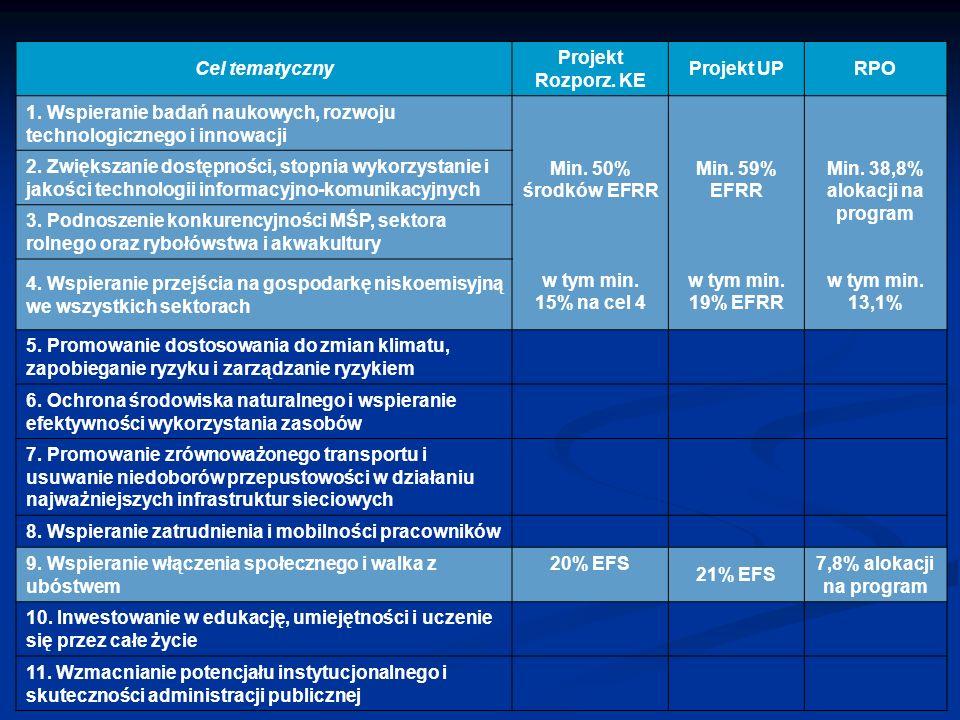 Warunkowości ex-ante Warunki dotyczące regionów:  Określenie ram inteligentnej specjalizacji  Uchwalenie wojewódzkich planów gospodarowania odpadami  Przygotowanie listy priorytetowych inwestycji drogowych i kolejowych zapewniających połączenie regionalnej sieci transportowej z siecią TEN-T Jeżeli uwarunkowania ex ante nie są spełnione w dniu przekazania projektu Programu do KE, w Programie należy przedstawić działania, które mają zostać podjęte oraz harmonogram realizacji tych działań.