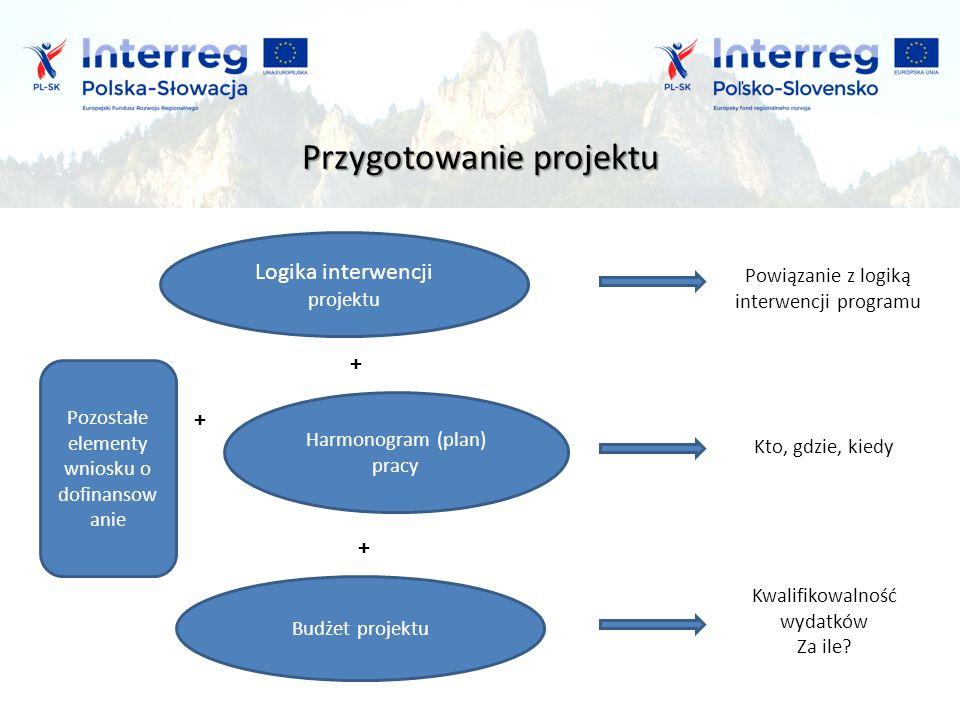 Przygotowanie projektu Powiązanie z logiką interwencji programu Kto, gdzie, kiedy Kwalifikowalność wydatków Za ile.
