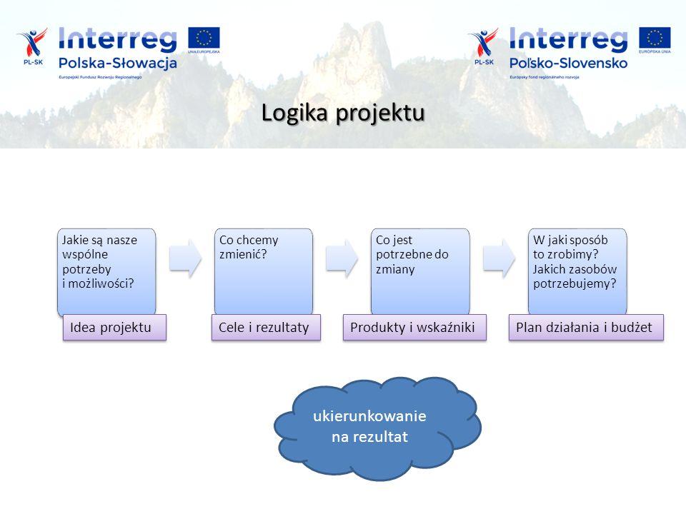 Logika projektu Jakie są nasze wspólne potrzeby i możliwości.