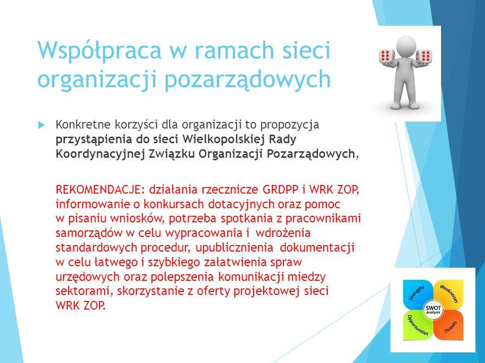 Współpraca w ramach sieci organizacji pozarządowych  Konkretne korzyści dla organizacji to propozycja przystąpienia do sieci Wielkopolskiej Rady Koor