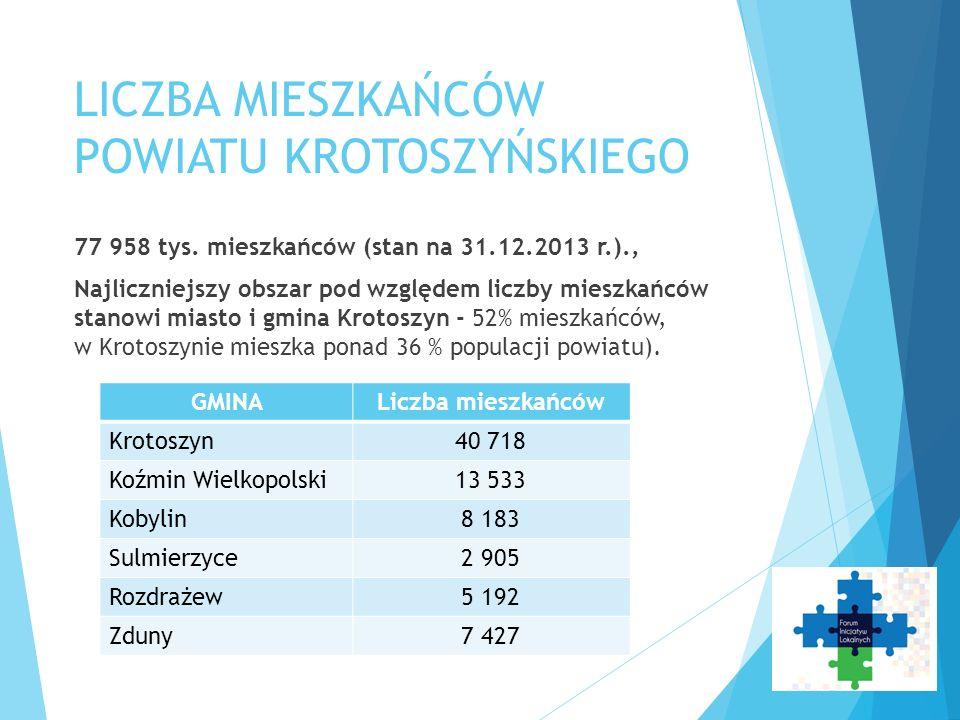 LICZBA MIESZKAŃCÓW POWIATU KROTOSZYŃSKIEGO 77 958 tys. mieszkańców (stan na 31.12.2013 r.)., Najliczniejszy obszar pod względem liczby mieszkańców sta