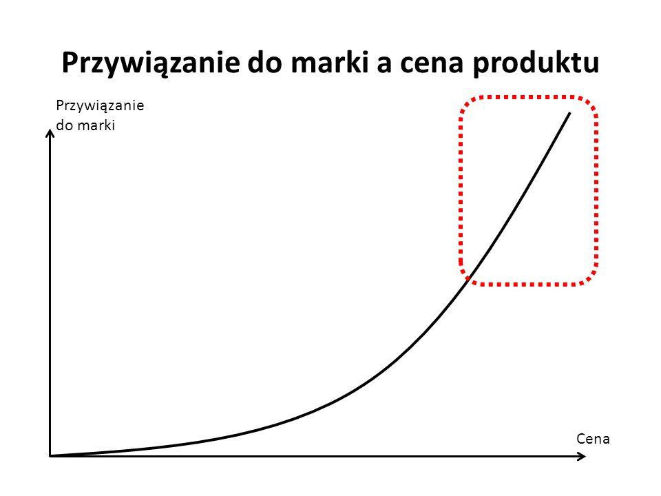 Przywiązanie do marki a cena produktu Przywiązanie do marki Cena