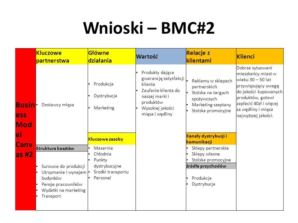 Wnioski – BMC#2 Busin ess Mod el Canv as #2 Kluczowe partnerstwa Główne działania Wartość Relacje z klientami Klienci Dostawcy mięsa Produkcja Dystrybucja Marketing Produkty dające gwarancję satysfakcji klienta Zaufanie klienta do naszej marki i produktów Wysokiej jakości mięsa i wędliny Reklamy w sklepach partnerskich Stoiska na targach spożywczych Marketing szeptany Stoiska promocyjne Dobrze sytuowani mieszkańcy miast w wieku 30 – 50 lat przywiązujący uwagę do jakości kupowanych produktów, gotowi zapłacić 40zł i więcej za wędliny i mięsa najwyższej jakości.