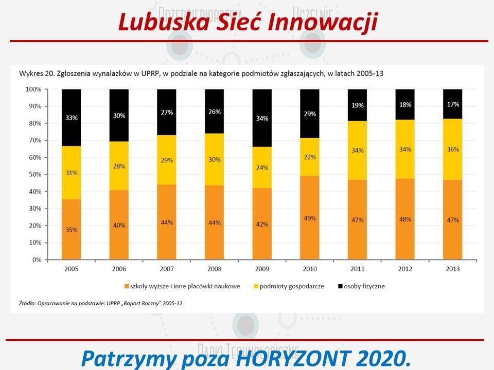 ZAPRASZAMY. Patrzymy wspólnie poza HORYZONT 2020!!! p.gramza@lubuskasiecinnowacji.pl