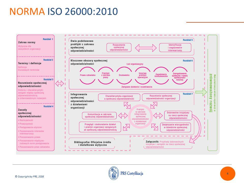 © Copyright by PRS, 2016 ŹRÓDŁA SPOŁECZNEJ ODPOWIEDZIALNOŚCI Społeczna odpowiedzialność organizacji (ISO 26000) odpowiedzialność organizacji za wpływ jej decyzji i działań na społeczeństwo i środowisko, zapewniana przez przejrzyste i etyczne postępowanie, które: -przyczynia się do zrównoważonego rozwoju, w tym dobrobytu i zdrowia społeczeństwa, -Uwzględnia oczekiwania interesariuszy, -Jest zgodne z obowiązującym prawem i spójne z międzynarodowymi normami postępowania, -Jest zintegrowane z działaniami organizacji i praktykowane w jej relacjach.