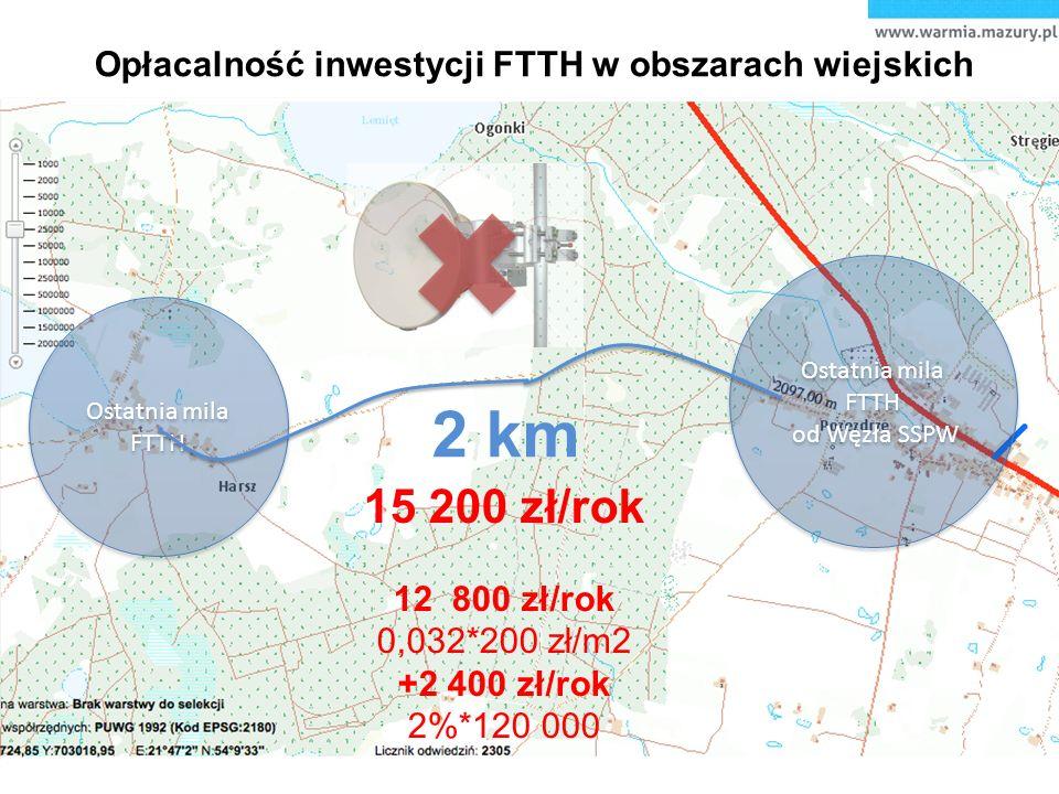 Opłacalność inwestycji FTTH w obszarach wiejskich Ostatnia mila FTTH od Węzła SSPW Ostatnia mila FTTH od Węzła SSPW Ostatnia mila FTTH Ostatnia mila FTTH 2 km 15 200 zł/rok 12 800 zł/rok 0,032*200 zł/m2 +2 400 zł/rok 2%*120 000