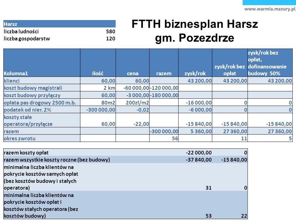 FTTH biznesplan Harsz gm.