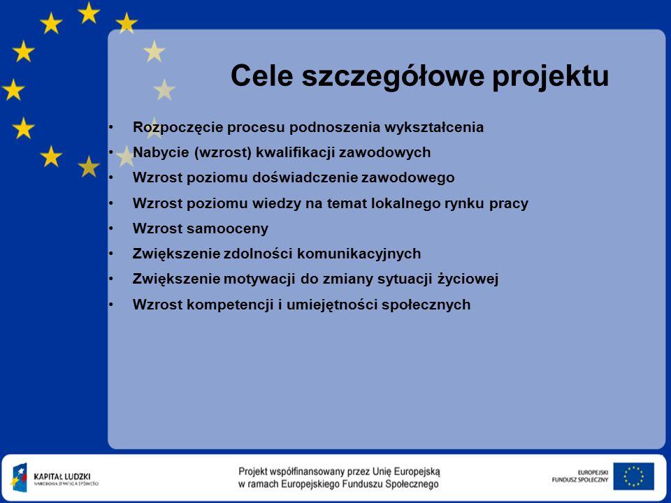 Cele szczegółowe projektu Rozpoczęcie procesu podnoszenia wykształcenia Nabycie (wzrost) kwalifikacji zawodowych Wzrost poziomu doświadczenie zawodowego Wzrost poziomu wiedzy na temat lokalnego rynku pracy Wzrost samooceny Zwiększenie zdolności komunikacyjnych Zwiększenie motywacji do zmiany sytuacji życiowej Wzrost kompetencji i umiejętności społecznych
