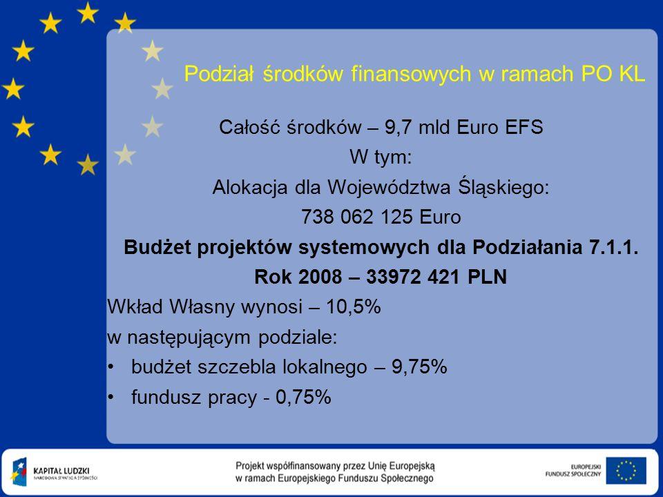 Podział środków finansowych w ramach PO KL Całość środków – 9,7 mld Euro EFS W tym: Alokacja dla Województwa Śląskiego: 738 062 125 Euro Budżet projektów systemowych dla Podziałania 7.1.1.