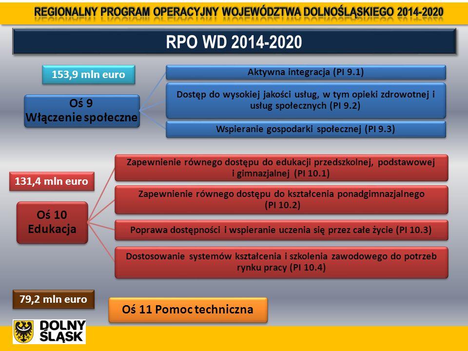 RPO WD 2014-2020 Oś 9 Włączenie społeczne Aktywna integracja (PI 9.1) Dostęp do wysokiej jakości usług, w tym opieki zdrowotnej i usług społecznych (PI 9.2) Wspieranie gospodarki społecznej (PI 9.3) 153,9 mln euro Oś 10 Edukacja Zapewnienie równego dostępu do edukacji przedszkolnej, podstawowej i gimnazjalnej (PI 10.1) Zapewnienie równego dostępu do kształcenia ponadgimnazjalnego (PI 10.2) Poprawa dostępności i wspieranie uczenia się przez całe życie (PI 10.3) Dostosowanie systemów kształcenia i szkolenia zawodowego do potrzeb rynku pracy (PI 10.4) 131,4 mln euro Oś 11 Pomoc techniczna 79,2 mln euro