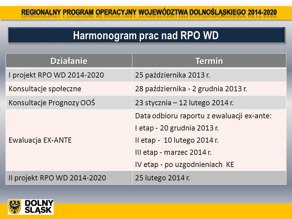 Harmonogram prac nad RPO WD DziałanieTermin I projekt RPO WD 2014-202025 października 2013 r. Konsultacje społeczne28 października - 2 grudnia 2013 r.