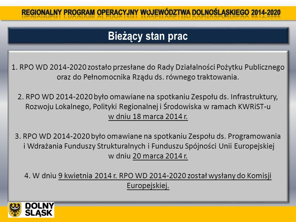 Bieżący stan prac. 1. RPO WD 2014-2020 zostało przesłane do Rady Działalności Pożytku Publicznego oraz do Pełnomocnika Rządu ds. równego traktowania.