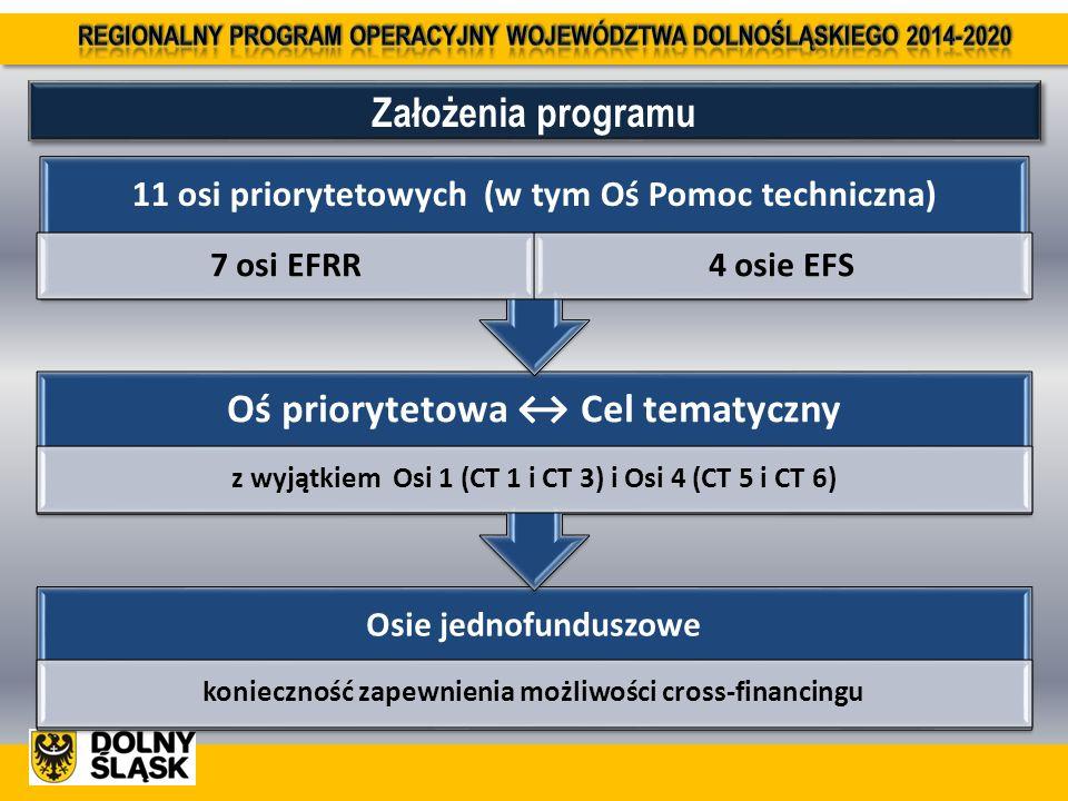 Osie jednofunduszowe konieczność zapewnienia możliwości cross-financingu Oś priorytetowa ↔ Cel tematyczny z wyjątkiem Osi 1 (CT 1 i CT 3) i Osi 4 (CT 5 i CT 6) 11 osi priorytetowych (w tym Oś Pomoc techniczna) 7 osi EFRR4 osie EFS Założenia programu