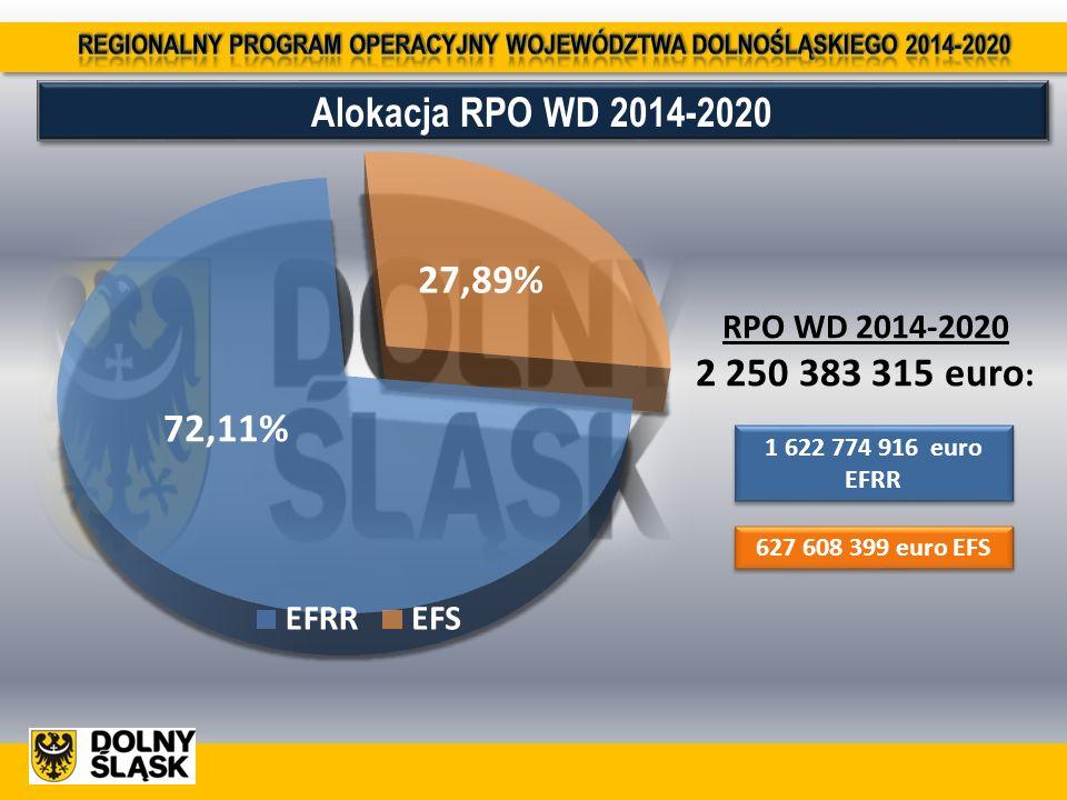 Alokacja RPO WD 2014-2020 RPO WD 2014-2020 2 250 383 315 euro : 1 622 774 916 euro EFRR 627 608 399 euro EFS