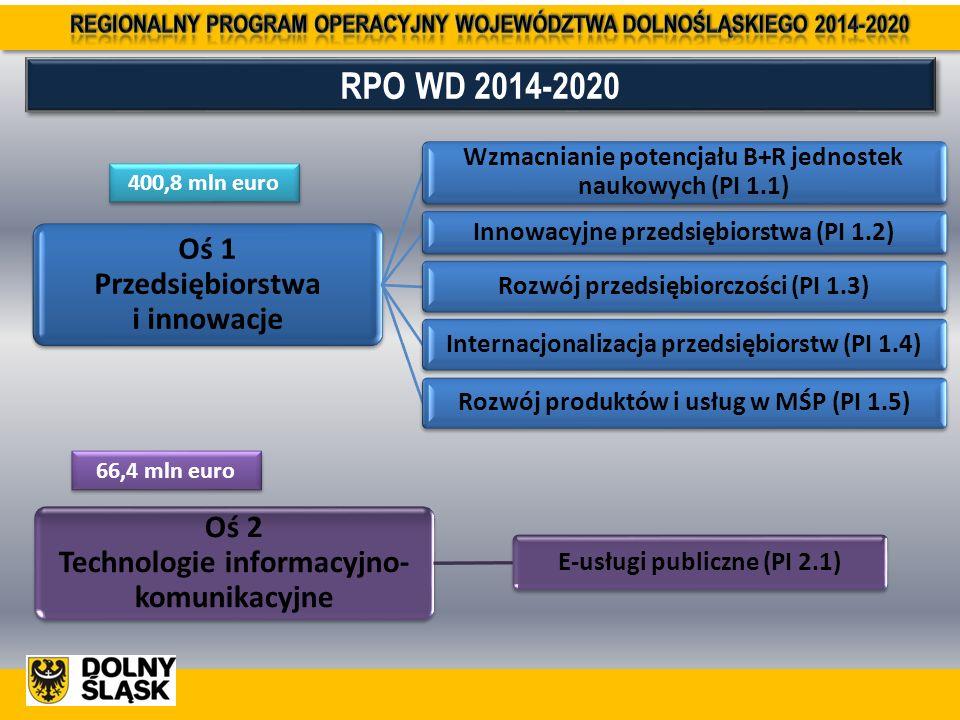 RPO WD 2014-2020 400,8 mln euro Oś 2 Technologie informacyjno- komunikacyjne E-usługi publiczne (PI 2.1) 66,4 mln euro