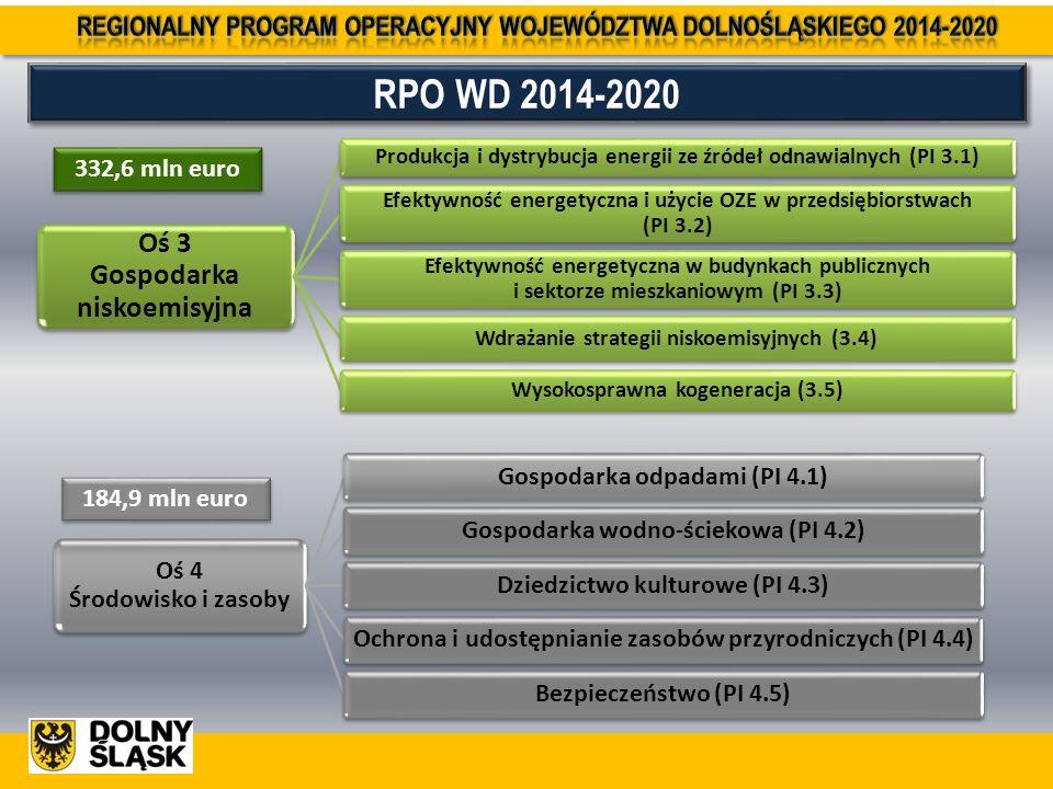 RPO WD 2014-2020 332,6 mln euro Oś 4 Środowisko i zasoby Gospodarka odpadami (PI 4.1)Gospodarka wodno-ściekowa (PI 4.2)Dziedzictwo kulturowe (PI 4.3)Ochrona i udostępnianie zasobów przyrodniczych (PI 4.4)Bezpieczeństwo (PI 4.5) 184,9 mln euro