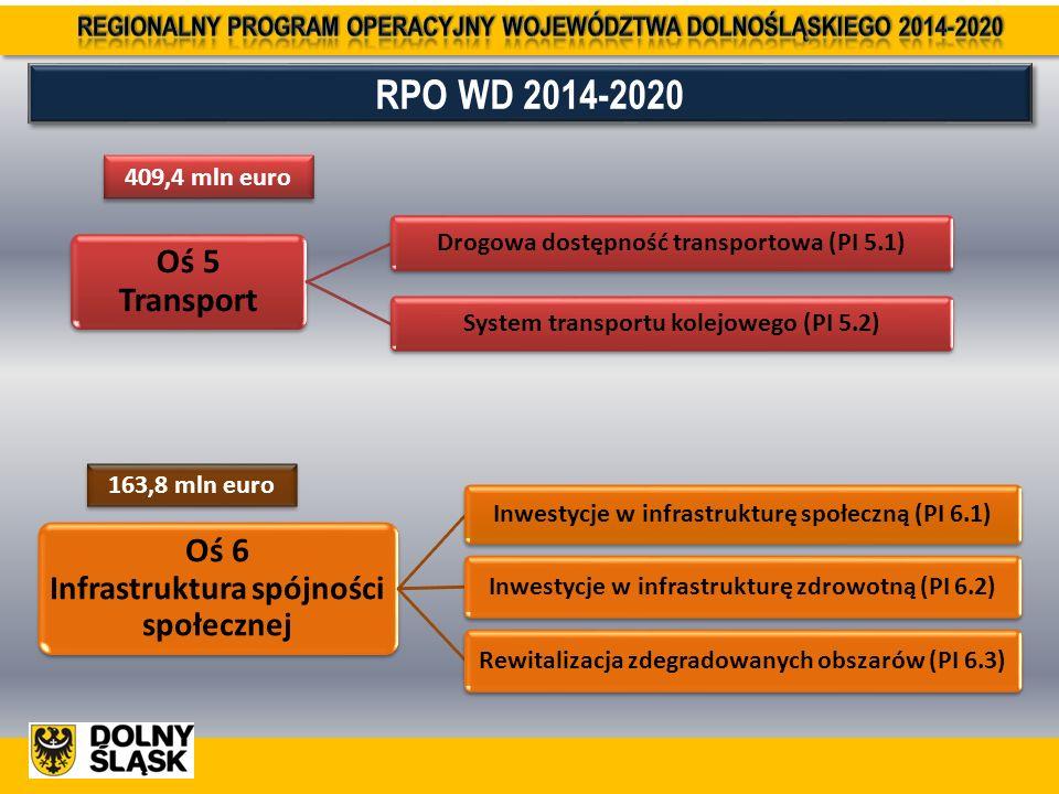 RPO WD 2014-2020 Oś 5 Transport Drogowa dostępność transportowa (PI 5.1) System transportu kolejowego (PI 5.2) 409,4 mln euro Oś 6 Infrastruktura spójności społecznej Inwestycje w infrastrukturę społeczną (PI 6.1) Inwestycje w infrastrukturę zdrowotną (PI 6.2)Rewitalizacja zdegradowanych obszarów (PI 6.3) 163,8 mln euro