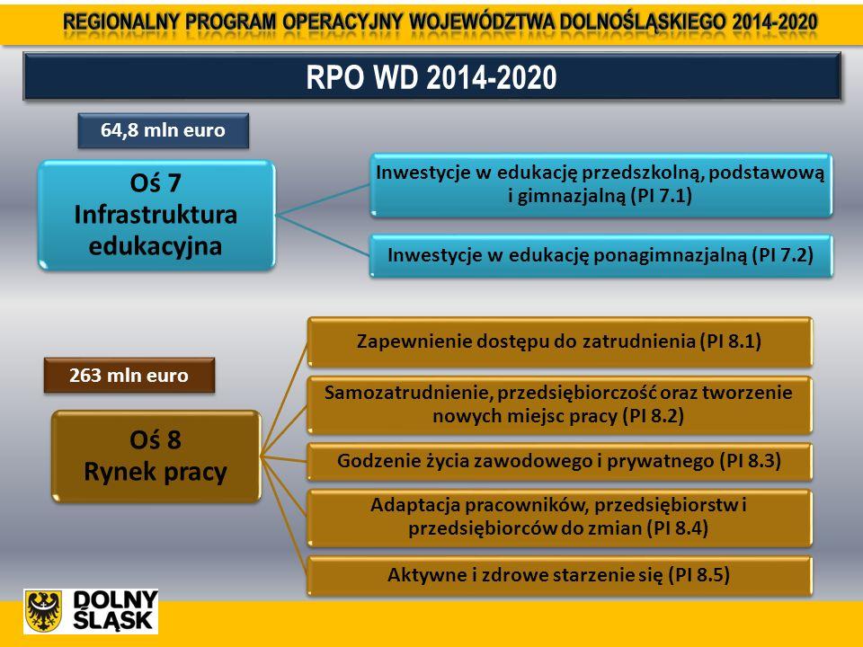 RPO WD 2014-2020 Oś 7 Infrastruktura edukacyjna Inwestycje w edukację przedszkolną, podstawową i gimnazjalną (PI 7.1) Inwestycje w edukację ponagimnazjalną (PI 7.2) 64,8 mln euro Oś 8 Rynek pracy Zapewnienie dostępu do zatrudnienia (PI 8.1) Samozatrudnienie, przedsiębiorczość oraz tworzenie nowych miejsc pracy (PI 8.2) Godzenie życia zawodowego i prywatnego (PI 8.3) Adaptacja pracowników, przedsiębiorstw i przedsiębiorców do zmian (PI 8.4) Aktywne i zdrowe starzenie się (PI 8.5) 263 mln euro