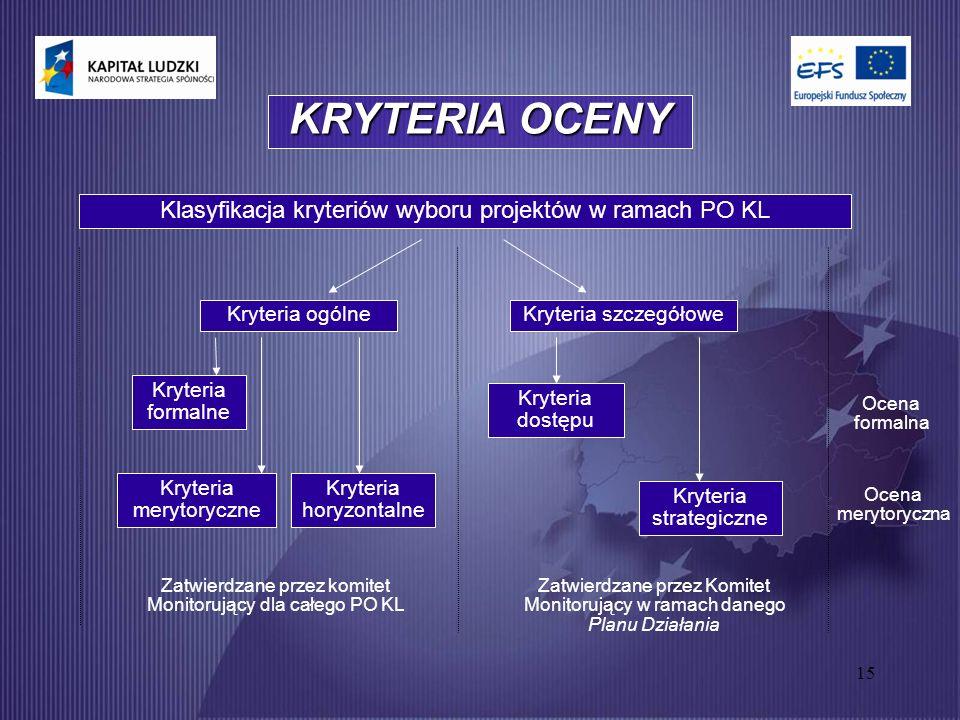 15 KRYTERIA OCENY Klasyfikacja kryteriów wyboru projektów w ramach PO KL Kryteria ogólneKryteria szczegółowe Kryteria formalne Kryteria merytoryczne Kryteria horyzontalne Kryteria strategiczne Kryteria dostępu Ocena formalna Ocena merytoryczna Zatwierdzane przez komitet Monitorujący dla całego PO KL Zatwierdzane przez Komitet Monitorujący w ramach danego Planu Działania