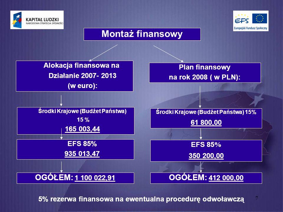 7 Montaż finansowy Alokacja finansowa na Działanie 2007- 2013 (w euro): Plan finansowy na rok 2008 ( w PLN): Środki Krajowe (Budżet Państwa) 15 % 165 003,44 EFS 85% 935 013,47 Środki Krajowe (Budżet Państwa) 15% 61 800,00 EFS 85 % 350 200,00 OGÓŁEM: 1 100 022,91 OGÓŁEM: 412 000,00 5% rezerwa finansowa na ewentualna procedurę odwoławczą
