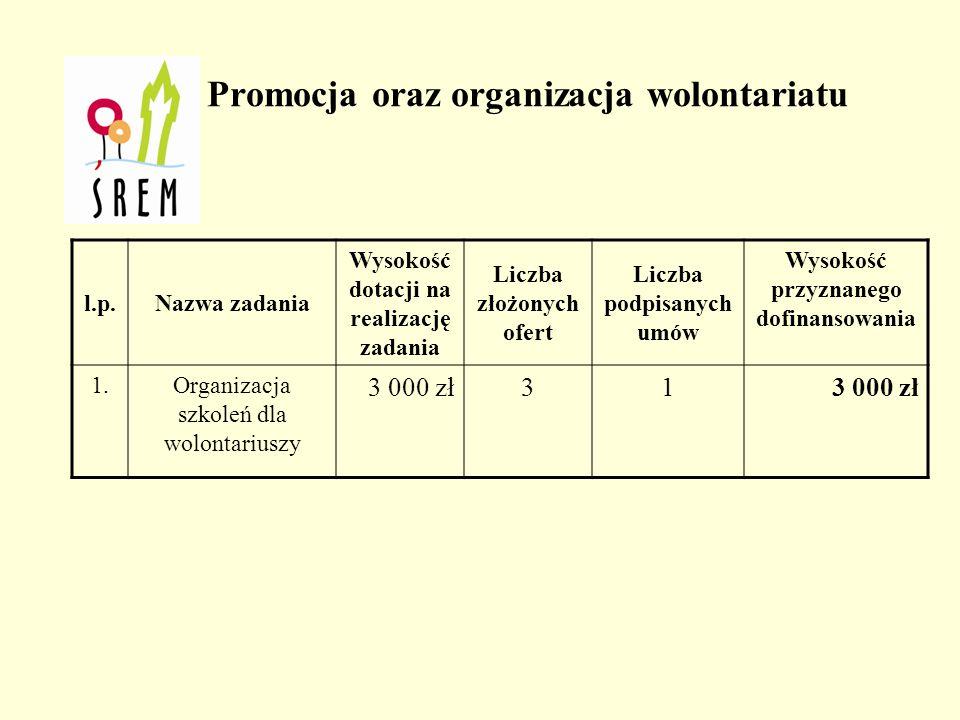 l.p.Nazwa zadania Wysokość dotacji na realizację zadania Liczba złożonych ofert Liczba podpisanych umów Wysokość przyznanego dofinansowania 1.Organizacja szkoleń dla wolontariuszy 3 000 zł31 Promocja oraz organizacja wolontariatu