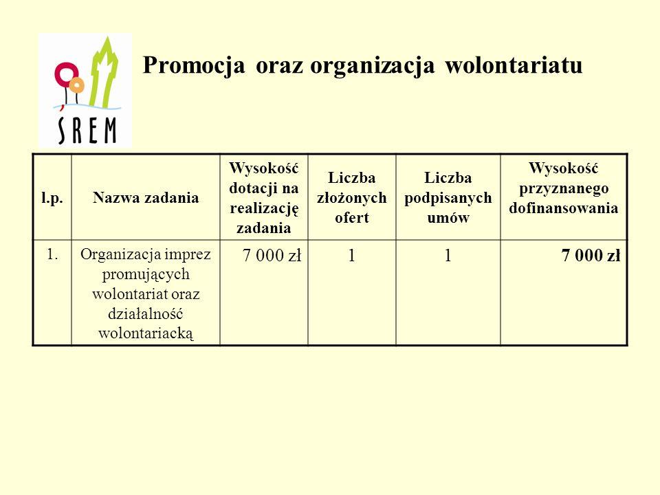 l.p.Nazwa zadania Wysokość dotacji na realizację zadania Liczba złożonych ofert Liczba podpisanych umów Wysokość przyznanego dofinansowania 1.Organizacja imprez promujących wolontariat oraz działalność wolontariacką 7 000 zł11 Promocja oraz organizacja wolontariatu