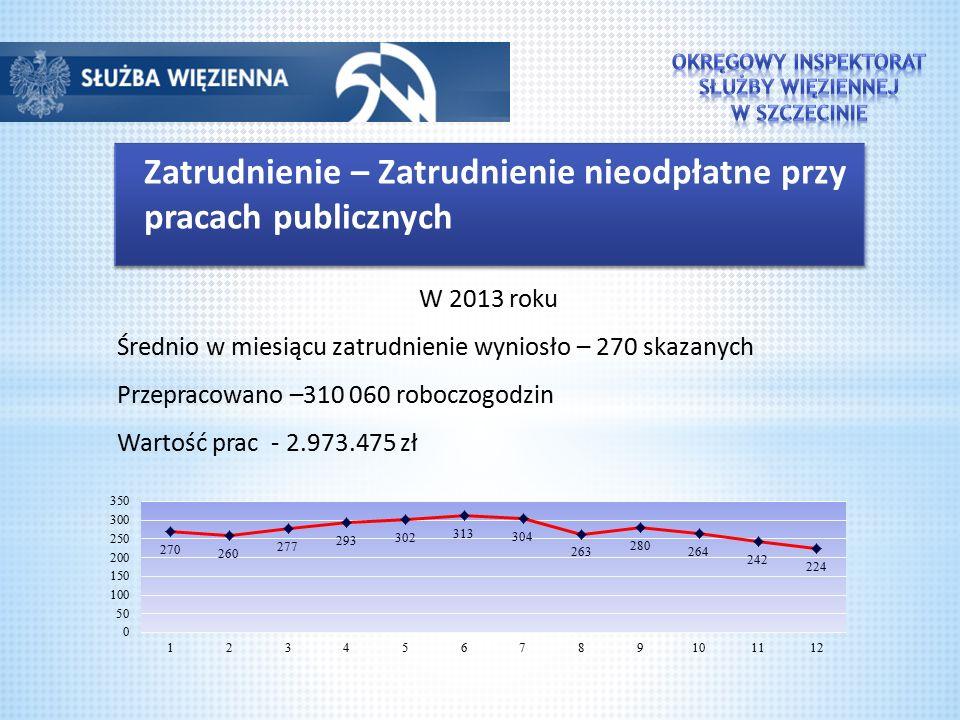 Zatrudnienie – Zatrudnienie nieodpłatne przy pracach publicznych W 2013 roku Średnio w miesiącu zatrudnienie wyniosło – 270 skazanych Przepracowano –310 060 roboczogodzin Wartość prac - 2.973.475 zł