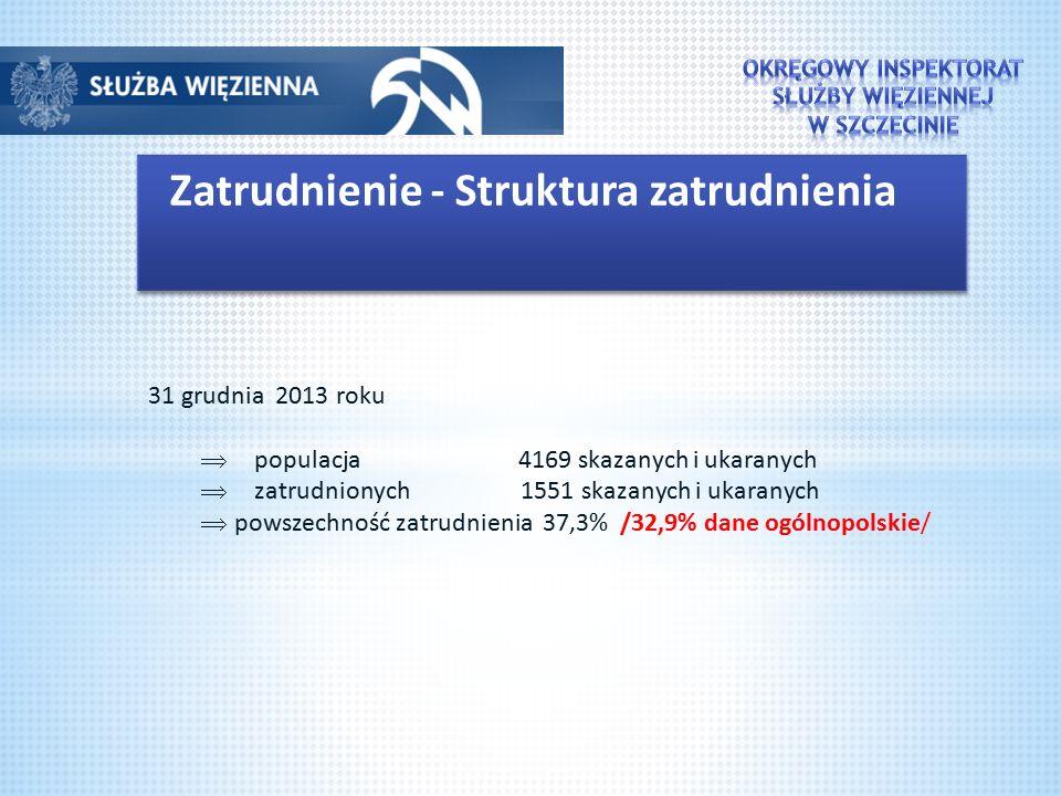 Zatrudnienie - Struktura zatrudnienia 31 grudnia 2013 roku  populacja 4169 skazanych i ukaranych  zatrudnionych 1551 skazanych i ukaranych  powszechność zatrudnienia 37,3% /32,9% dane ogólnopolskie/