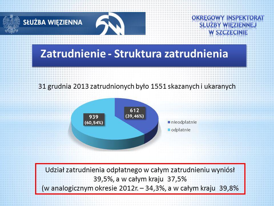 Zatrudnienie - Struktura zatrudnienia 31 grudnia 2013 zatrudnionych było 1551 skazanych i ukaranych Udział zatrudnienia odpłatnego w całym zatrudnieniu wyniósł 39,5%, a w całym kraju 37,5% (w analogicznym okresie 2012r.